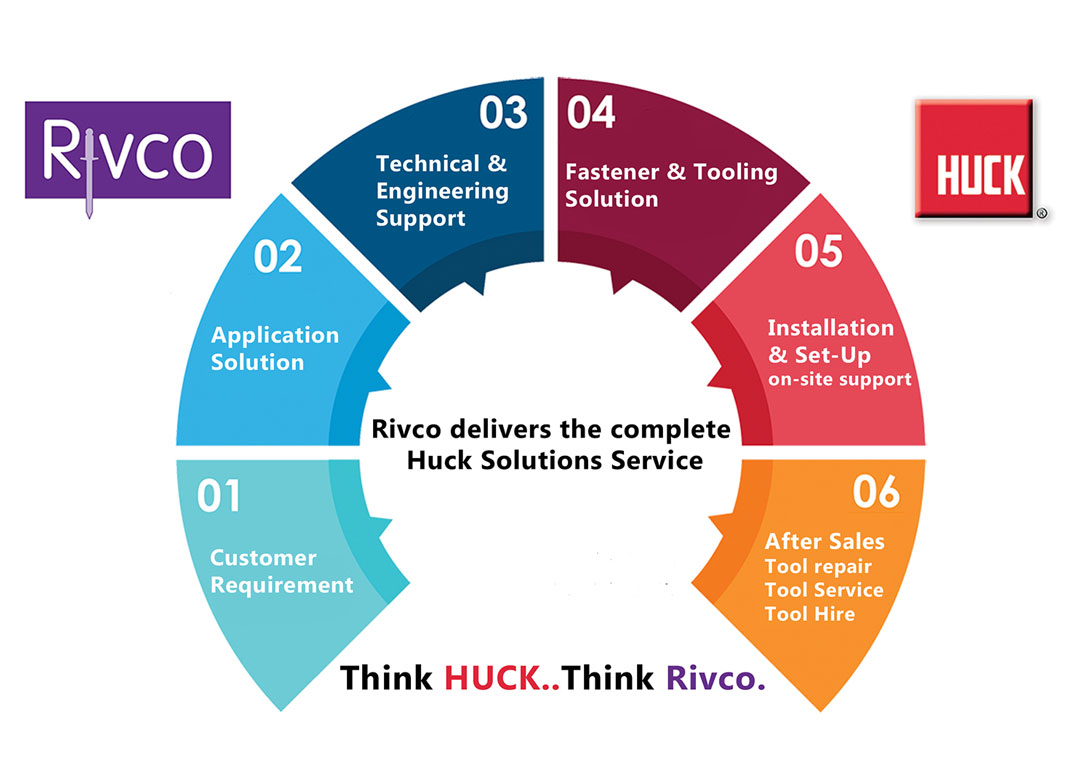 Rivco Products Uk